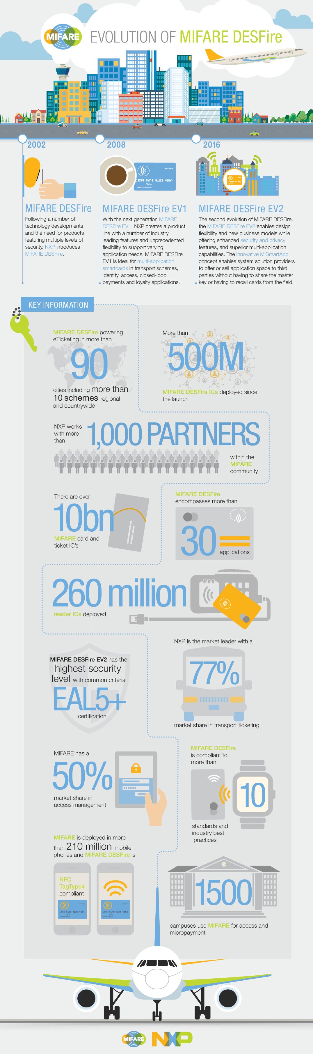MIFARE DESFire evolution_infographic