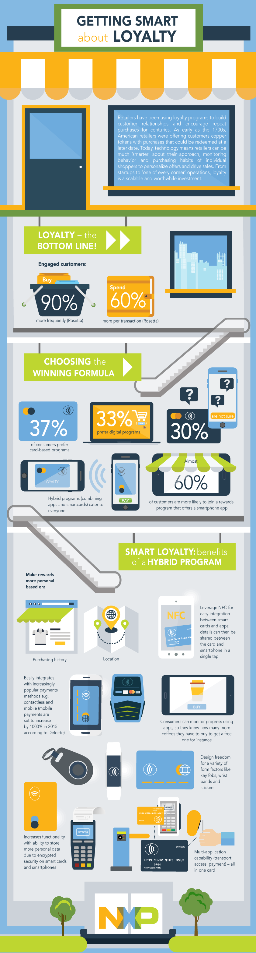 NXP_Smart Loyalty_infographic